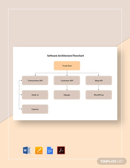 Software Architecture Flowchart Template