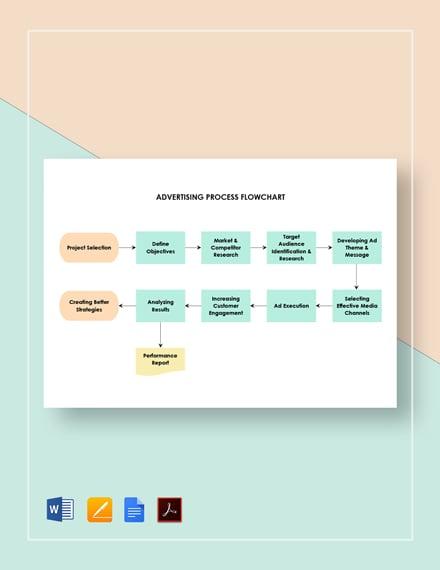 Advertising Process Flowchart