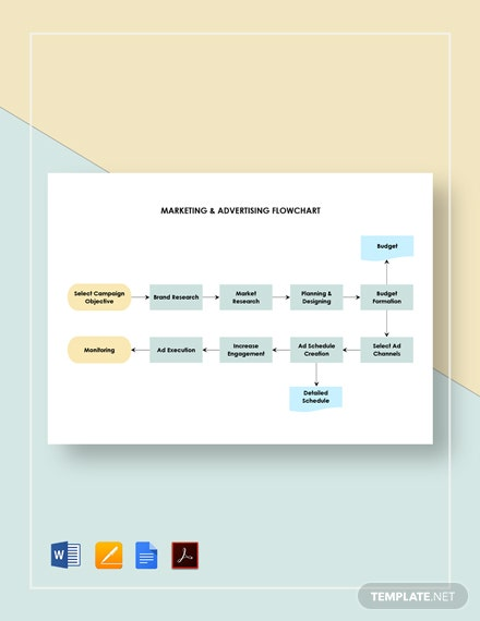 Marketing & Advertising Flowchart Template