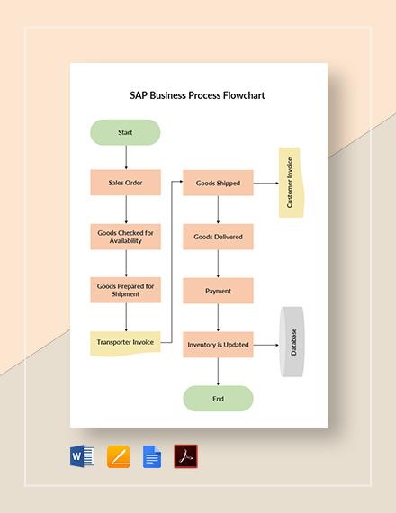 SAP Business Process Flowchart Template