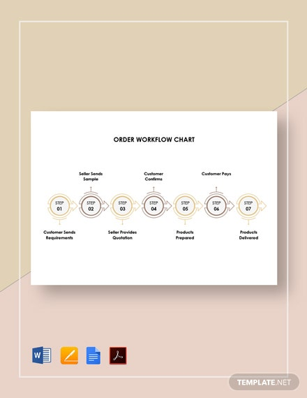 Order Workflow Chart Template