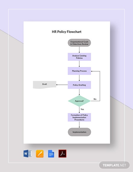 HR Policy Flowchart Template
