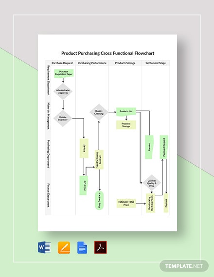 Product Purchasing Cross Functional Flowchart Template