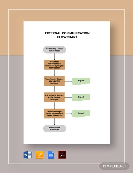 External Communication Flowchart Template