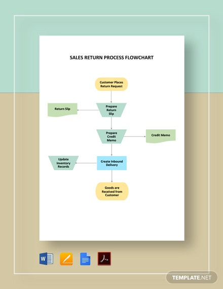 Sales Return Process Flowchart Template