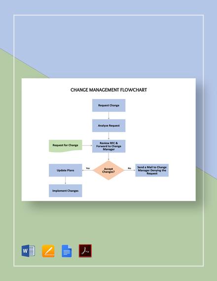 Simple Change Management Flowchart Template
