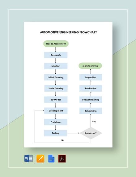 Automotive Engineering Flowchart Template