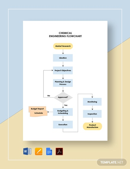 Chemical Engineering Flowchart