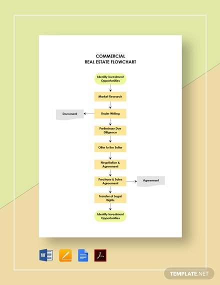 Commercial Real Estate Flowchart Template