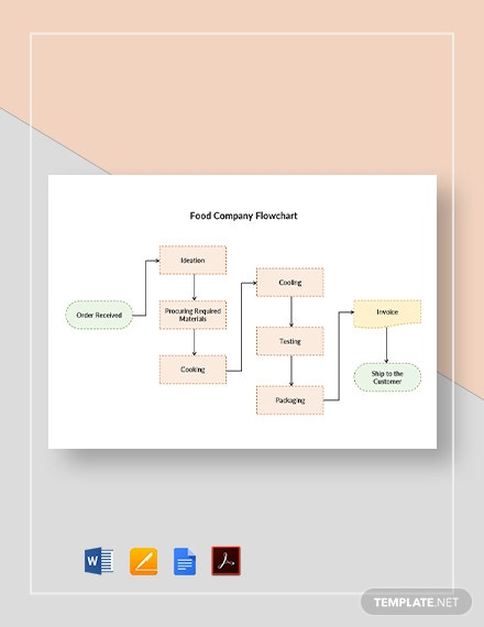 Food Company Flowchart Template