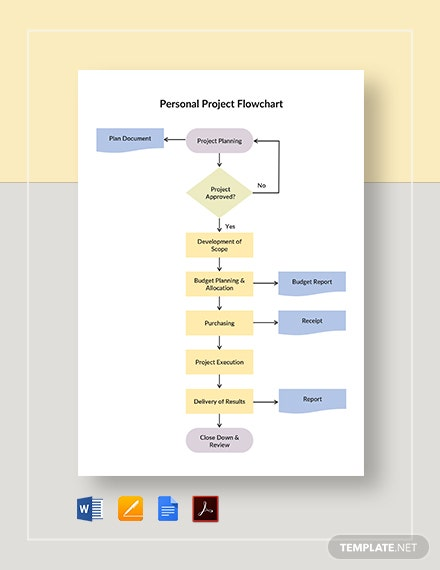 Personal Project Flowchart Template