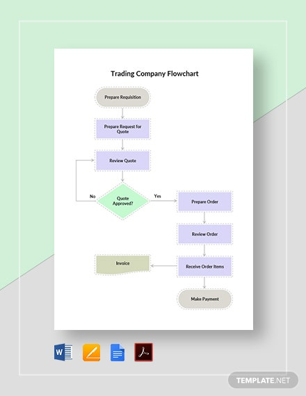 Trading Company Flowchart Template