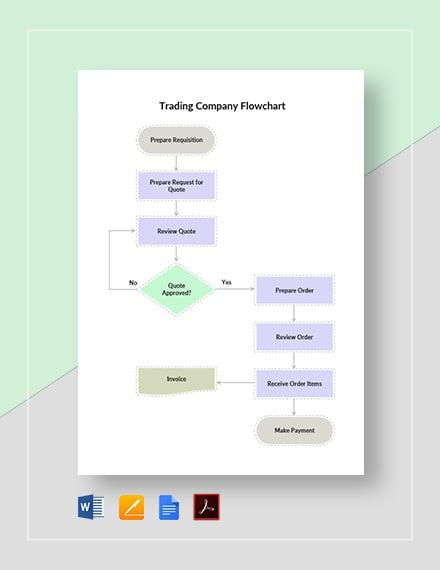 Trading Company Flowchart