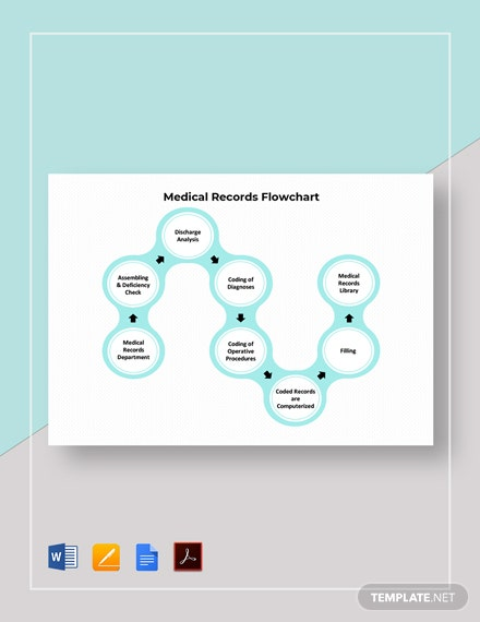 Medical Records Flowchart Template
