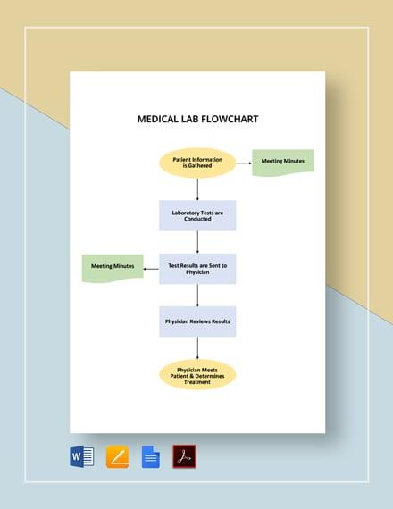 Medical Lab Flowchart