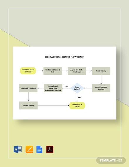 Contact Call Center Flowchart Template