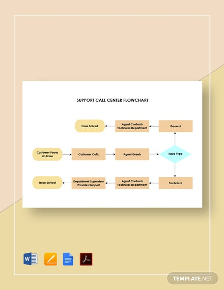 Support Call Center Flowchart Template