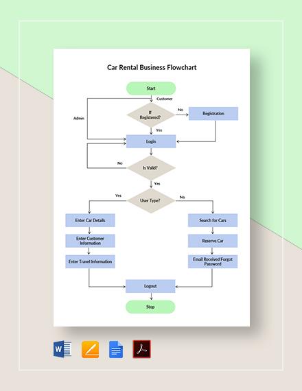 Car Rental Business Flowchart Template
