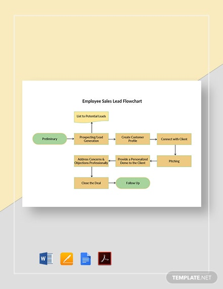 Employee Sales Lead Flowchart Template