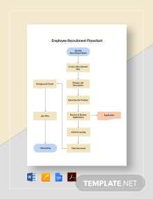 Employee Recruitment Flowchart Template