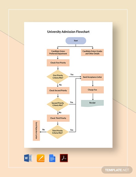 University Admission Flowchart Template