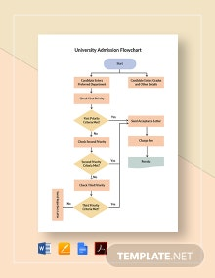 University Admission Flowchart Template