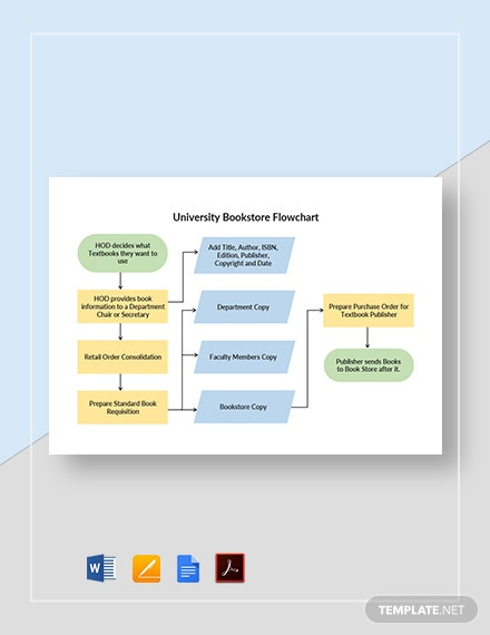 University Bookstore Flowchart Template
