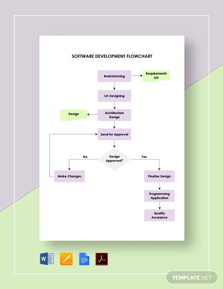 Software Development Flowchart Template