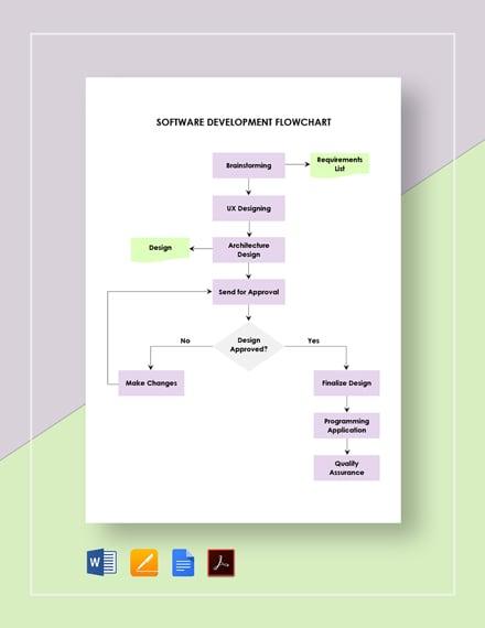 Software Development Flowchart
