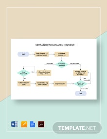 Software Server Activation Flowchart Template