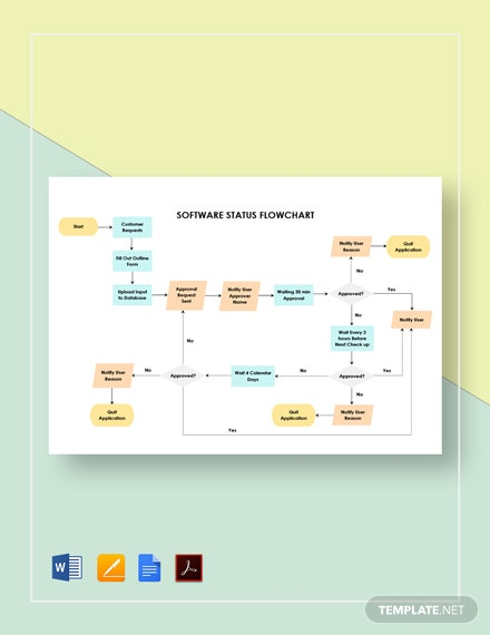 Software Status Flowchart Template