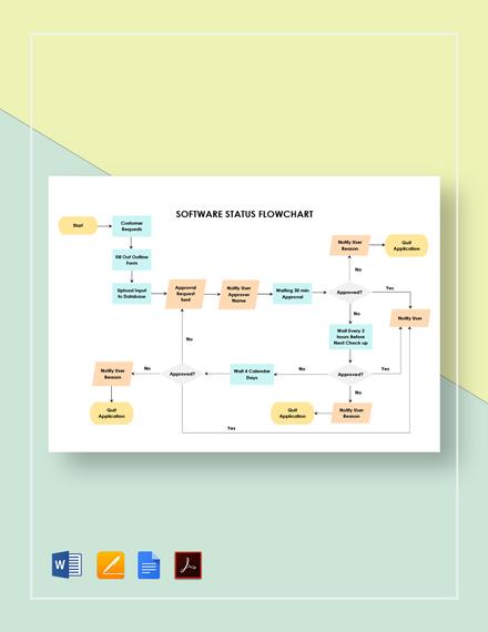 Software Status Flowchart Template