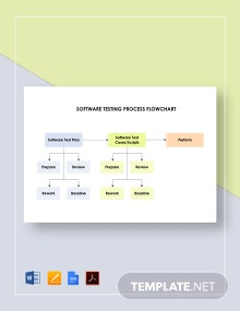 Software Testing Process Flowchart Template