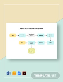 Warehouse Management Flowchart Template