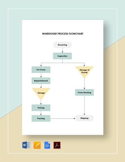 Warehouse Process Flowchart Template