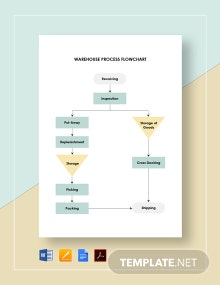 Warehouse Process Flowchart Template