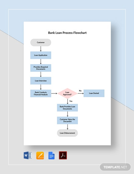 Bank Loan Process Flowchart Template