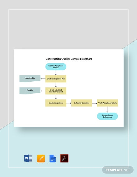 Construction Quality Control Flowchart Template