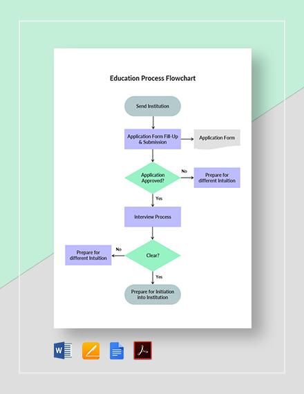 Education Process Flowchart Template