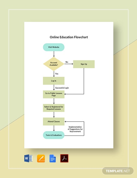 Online Education Flowchart Template