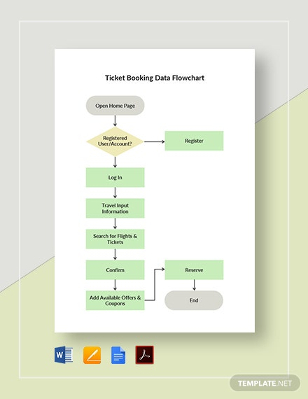 Ticket Booking Data Flowchart Template