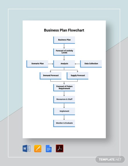 Business Plan Flowchart