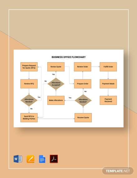 Free Editable Business Office Flowchart Template