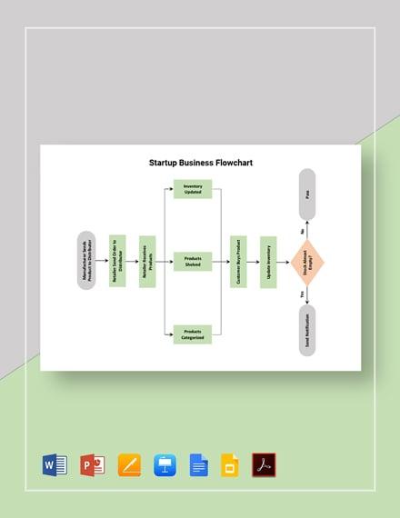 Startup Business Flowchart Template