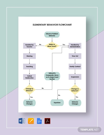 Elementary Behavior Flowchart Template