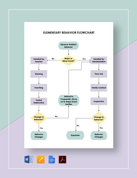 Elementary Behavior Flowchart Template
