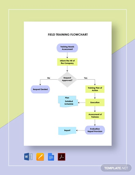 Field Training Flowchart Template