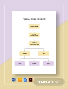 Personal Trainer Flowchart Template