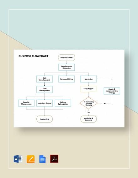 Business Flowchart Template