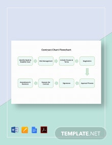 Contract Chart Flowchart Template